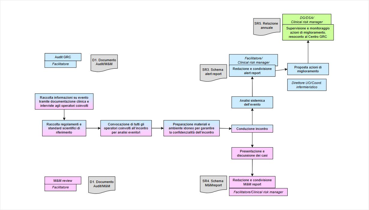 Percorso di analisi e controllo del rischio